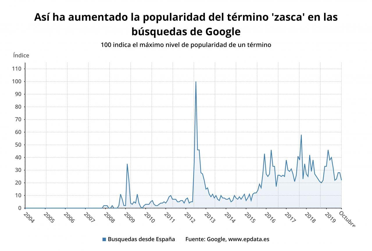 Evolución de la popularidad del término 'zasca' en las búsquedas de Google