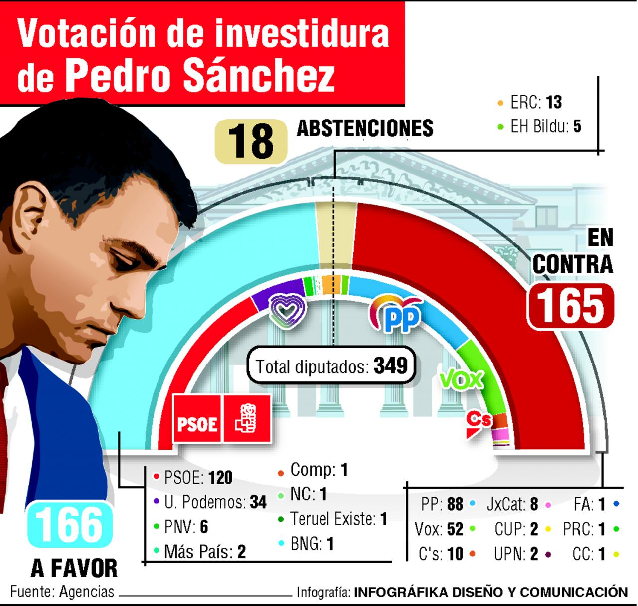 Primera votación de la investidura de Pedro Sánchez