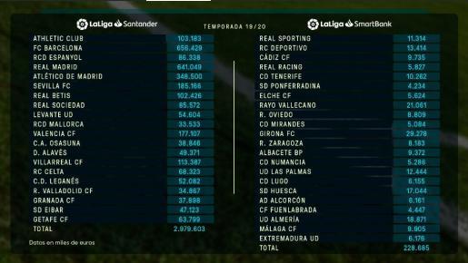 LaLiga ha publicado este jueves los límites salariales actualizados de todos sus clubes.