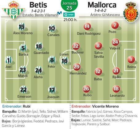 Alineaciones probables del Real Betis y el Real Mallorca en el partido que les enfrenta este viernes en el Estadio Benito Villamarín de Sevilla.