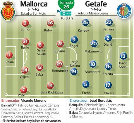 Alineaciones probables del Real Mallorca y el Getafe en el partido que les enfrenta este domingo en Son Moix correspondiente a la jornada 26 de Primera División.