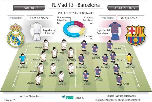 Alineaciones probables del Real Madrid y el FC Barcelona en el Clásico que les enfrenta este domingo en el estadio Santiago Bernabéu.