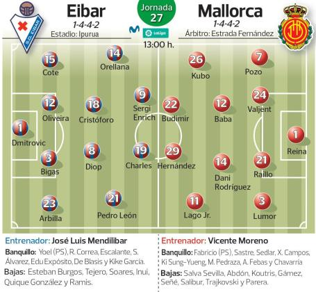 Onces probables del Eibar y el Real Mallorca en el partido correspondiente a la 27ª jornada que disputan este sábado en Ipurua.