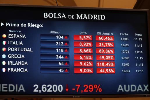 Un monitor muestra la evolución de la prima de riesgo en las principales plazas europeas este jueves en el que la Bolsa española ha perdido los 7.000 puntos en los primeros compases de la sesión de este jueves y ha finalizado con el peor resultado de la historia.