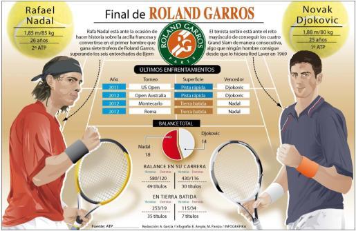 El mal tiempo amaga con condicionar el duelo entre Nadal y Djokovic por Roland Garros