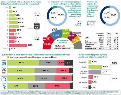 Gráfica de las conclusiones de la encuesta de ámbito estatal realizada por la empresa DYM para Ultima Hora.