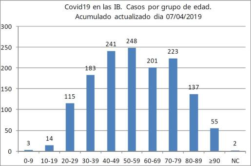 El gráfico pone de manifiesto que el grupo de edad más afectado por coronavirus en Baleares tiene entre 40 y 59 años
