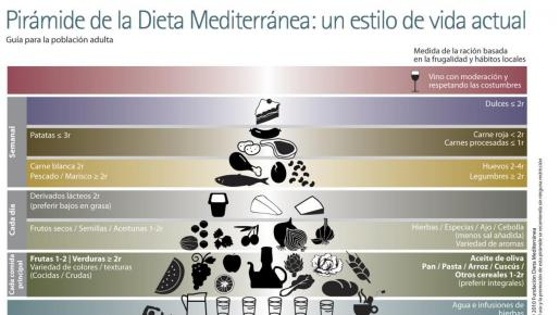 Son muchas familias las que han vuelto a comer juntas cada día, una costumbre especialmente mediterránea, como nuestra dieta, que constituye uno de los pilares fundamentales para disfrutar de un estilo de vida saludable.