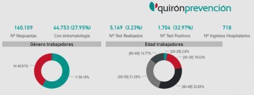 Una encuesta de Quirónprevención a 160.000 trabajadores evidencia el riesgo de contagio asociado a la baja realización de test de detección,