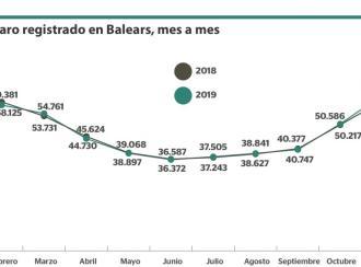 Un parado menos en Baleares
