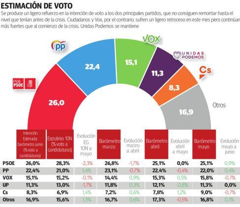 Los partidos de la coalición del Gobierno sufren un claro desgaste, mientras PP y Cs suben de forma moderada