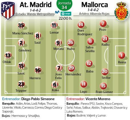 Onces probables del Atlético de Madrid y el Real Mallorca en el partido que les enfrenta este viernes a partir de las 22:00 en el Wanda Metropolitano en el partido que alza el telón de la 34ª jornada de liga en Primera División.