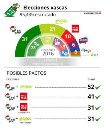 Gráfico del escrutinio de las elecciones vascas.