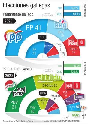 Así quedará los parlamentos gallego y vasco.