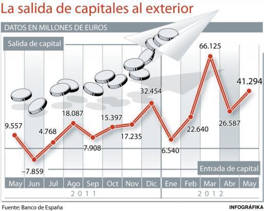 La 'huida' coincidió en el tiempo con la crisis de Bankia.
