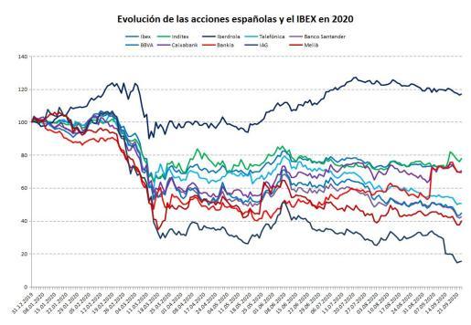 El IBEX-35 lleva mucho tiempo rezagado respecto a otras bolsas europeas. Hay que valorar si es ahora el mejor momento para invertir en valores que han experimentado fuertes descensos.