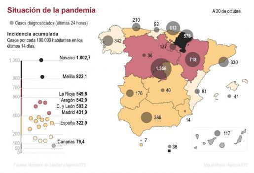 Infografía situación de la pandemia en España.