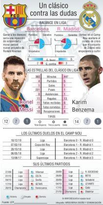 Barcelona y Real Madrid se enfrentan este sábado a las 16.00 horas.
