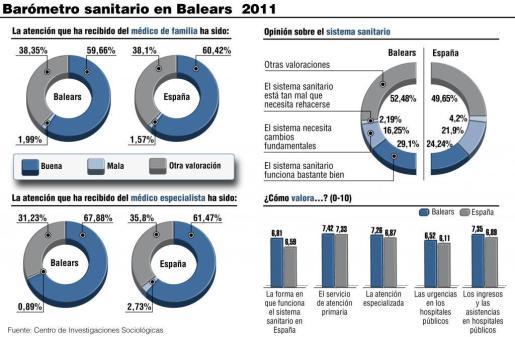"""Pulsa sobre la imagen para AMPLIAR el GRÁFICO """"Barómetro sanitario en Baleares 2011"""""""
