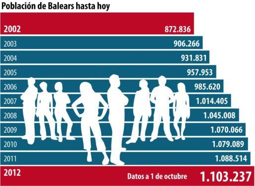"""Pulsa sobre la imagen para AMPLIAR el GRÁFICO """"Población de Baleares hasta hoy"""""""