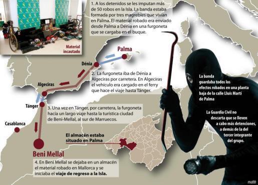 El grupo detenido por 56 robos en la Isla efectuó seis viajes al sur de Marruecos con una furgoneta repleta de material. Pulsa sobre la imagen para AMPLIAR el GRÁFICO.