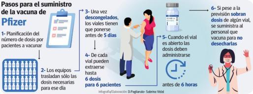 """Pulsa sobre la imagen para ampliar la infografía: """"Pasos para el suministro de la vacuna de Pfizer"""""""