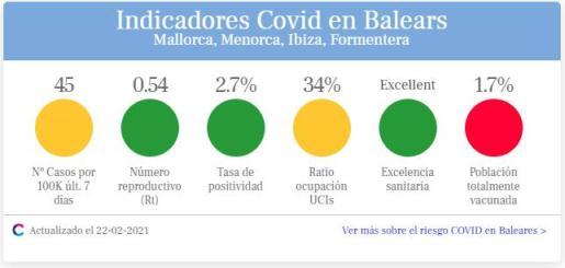 Semáforo COVID del Cercle d'Economia.