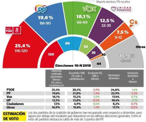Gráfica sobre la estimación de voto.