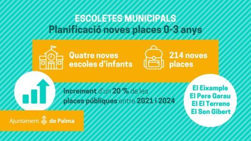 La oferta municipal pasará 1.053 a 1.267 plazas y de 11 a 15 centros.