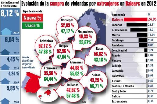 """Pulsa sobre la Imagen para ampliar el gráfico de """"Evolución de la compra de viviendas por extranjeros en Baleares en 2102"""""""