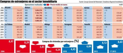 """Pulsa sobre la imagen para ampliar el gráfico """"Compras de extranjeros en el sector inmobiliario"""""""
