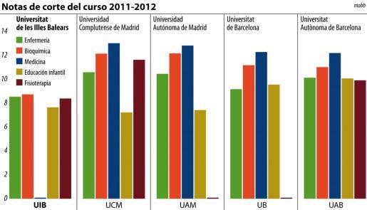 """Pulsa sobre la imagen para ampliar el gráfico """"Notas del corte del curso 2011-2012"""""""