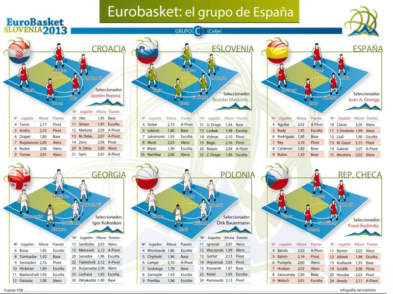 Calendario Eurobasket.Fotogaleria Calendario Del Eurobasket Slovenia 2013