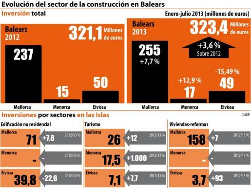 """Pulsa sobre la imagen para ampliar el gráfico """"Evolución del sector de la construcción en Balears"""""""