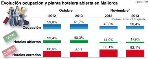 La Platja de Palma ha sido el enclave que mejor ocupación hotelera está teniendo en octubre.