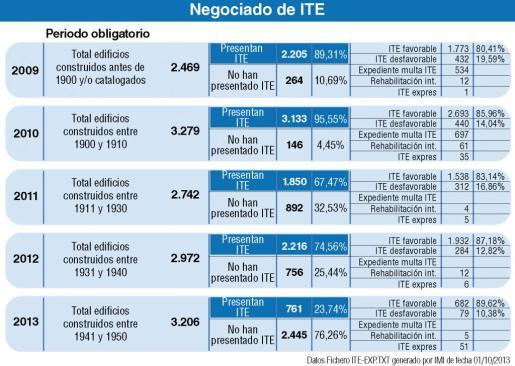 """Pulsa sobre la imagen para ampliar el gráfico""""Negociado de ITE"""""""