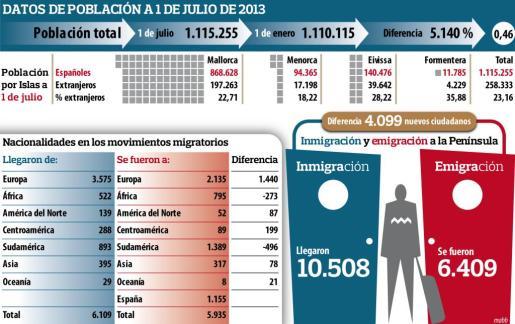 """Pulsa sobre la imagen para ampliar el gráfico de """"Datos de población a 1 de julio de 2013"""""""