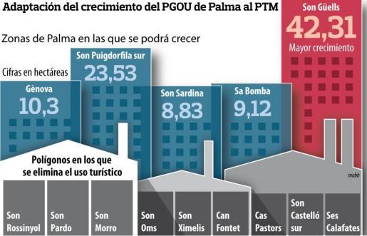 """Pulsa sobre la imagen para ampliar el gráfico de """"Adaptación del crecimiento del PGOU de Palma al PTM"""""""