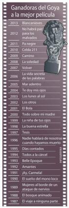 Gráfico con los ganadores del Goya a mejor película.