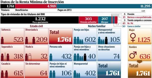 Gráfico de los Datos de Renta Mínima de Inserción.