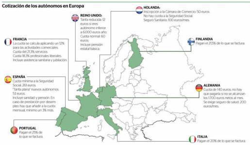 Gráfico de las cotizaciones de los autónomos en Europa.