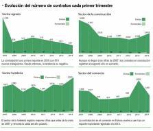 """Gráfico de la """"Evolución del número de contratos cada primer trimestre"""" en Eivissa"""