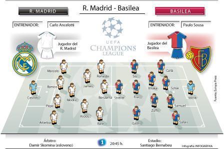 Alineaciones probables del Real Madrid-Basilea.