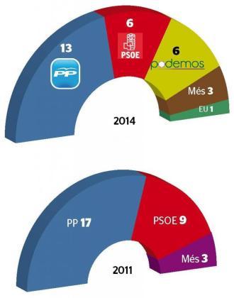 El gráfico muestra los resutlados del estudio realizado por el Instituto Balear de Estudios Sociales.