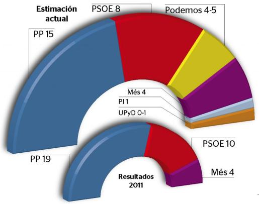 Este sondeo atribuye al PP quince escaños en el pleno de la institución, cuatro menos de los que logró en los comicios de 2011.