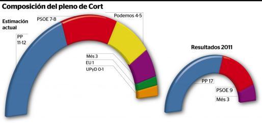 La izquierda, con Més y Esquerra Unida en Cort, deja a los conservadores sin opciones de un pacto para mantener la Alcaldía