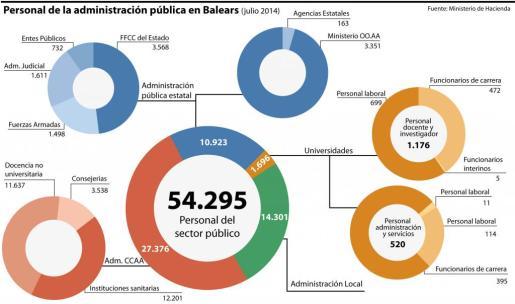 Distribución de los trabajadores públicos de Balears
