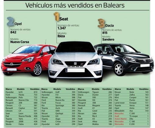 Los coches más vendidos en Balears en 2014
