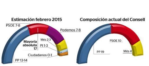 La pérdida de la mayoría absoluta haría que el PP dependiera del PI y Ciudadanos para poder gobernar