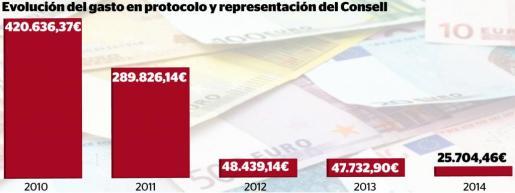 Gráfica de la evolución de los gastos de protocolo y representación del Consell de Mallorca.